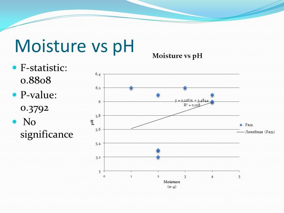 Moisture vs pH F-statistic: 0.8808 P-value: 0.3792 No significance