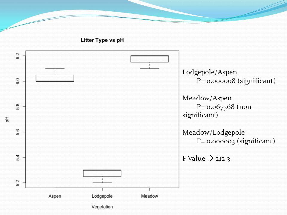 Lodgepole/Aspen P= 0.000008 (significant) Meadow/Aspen P= 0.067368 (non significant) Meadow/Lodgepole P= 0.000003 (significant) F Value  212.3