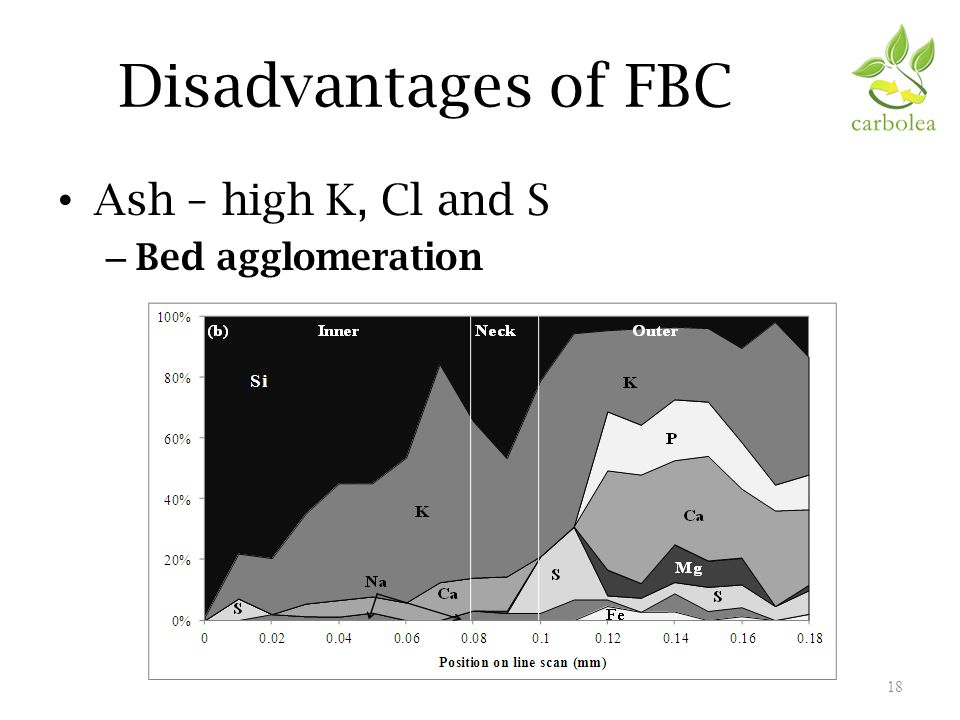 Disadvantages of FBC Ash – high K, Cl and S – Bed agglomeration 18