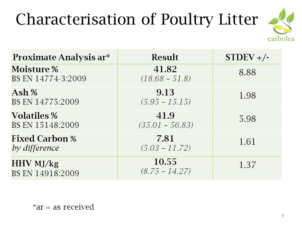 Characterisation of Poultry Litter 6 Proximate Analysis ar*ResultSTDEV +/- Moisture % BS EN 14774-3:2009 41.82 (18.68 – 51.8) 8.88 Ash % BS EN 14775:2009 9.13 (5.95 – 15.15) 1.98 Volatiles % BS EN 15148:2009 41.9 (35.01 – 56.83) 5.98 Fixed Carbon % by difference 7.81 (5.03 – 11.72) 1.61 HHV MJ/kg BS EN 14918:2009 10.55 (8.75 – 14.27) 1.37 *ar = as received