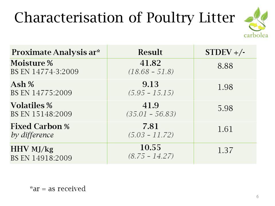 Characterisation of Poultry Litter 7 Ultimate Analysis db*ResultSTDEV +/- Carbon % BS EN 15104:2011 45.17 (42.02 – 48.61) 1.55 Hydrogen % BS EN 15104:2011 5.85 (4.97 – 6.55) 0.49 Nitrogen % BS EN 15104:2011 5.16 (3.83 – 6.40) 0.57 Sulphur % BS EN 15289:2011 0.45 (0.29 – 0.6) 0.09 Chlorine % BS EN 15289:2011 0.35 (0.23 – 0.52) 0.23 Oxygen % By difference 27.25 (25.08 – 31.09) 1.41 Ash % BS EN 14775:2009 15.49 (10.61 – 19.58) 1.59 *db = dry basis