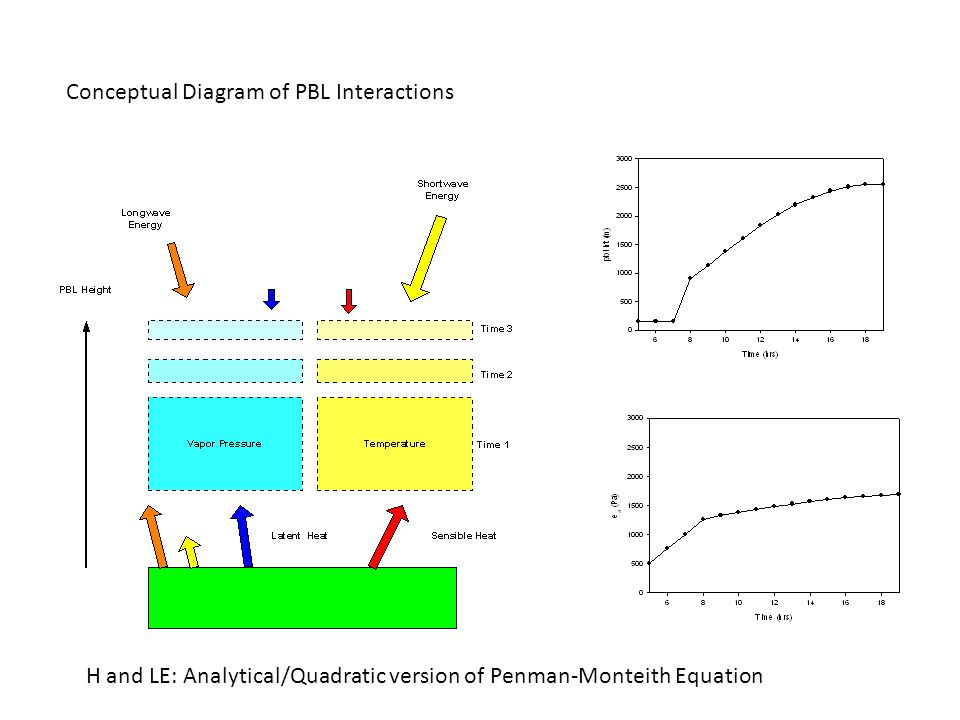 Conceptual Diagram of PBL Interactions H and LE: Analytical/Quadratic version of Penman-Monteith Equation