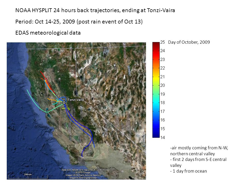 NOAA HYSPLIT 24 hours back trajectories, ending at Tonzi-Vaira Period: Oct 14-25, 2009 (post rain event of Oct 13) EDAS meteorological data -air mostly coming from N-W, northern central valley - first 2 days from S-E central valley - 1 day from ocean Day of October, 2009