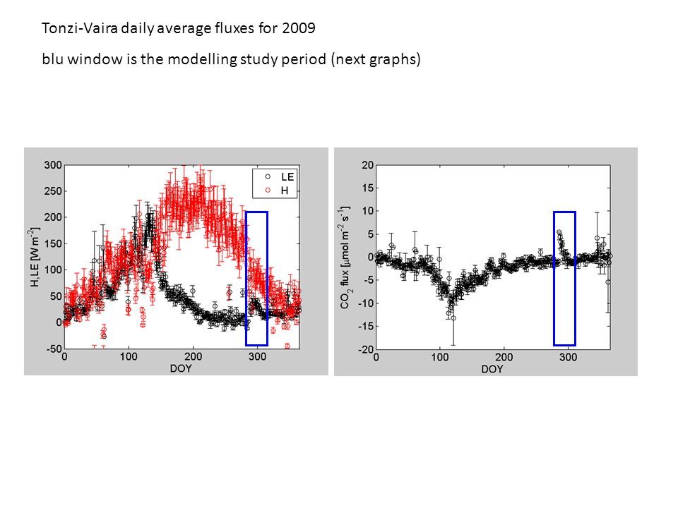 Tonzi-Vaira daily average fluxes for 2009 blu window is the modelling study period (next graphs)