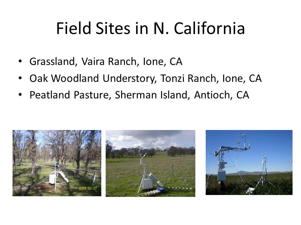 Field Sites in N.