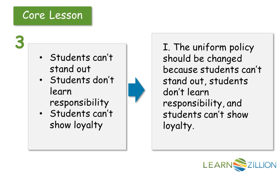 Core Lesson 3 Students can't stand out Students don't learn responsibility Students can't show loyalty Students can't stand out Students don't learn responsibility Students can't show loyalty I.