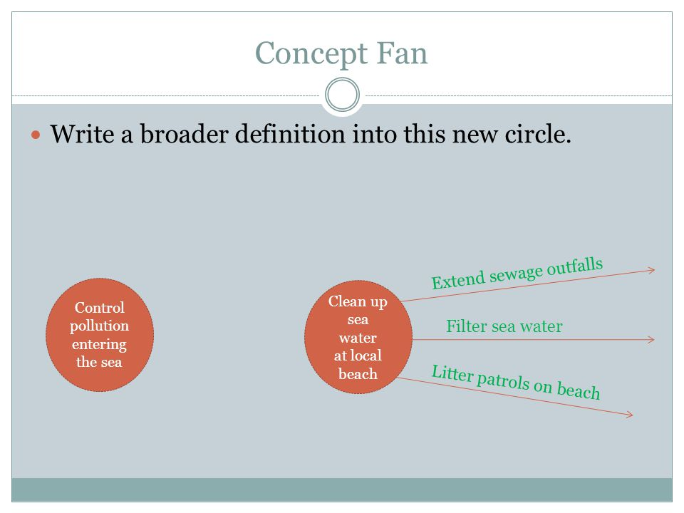 Concept Fan Write a broader definition into this new circle.