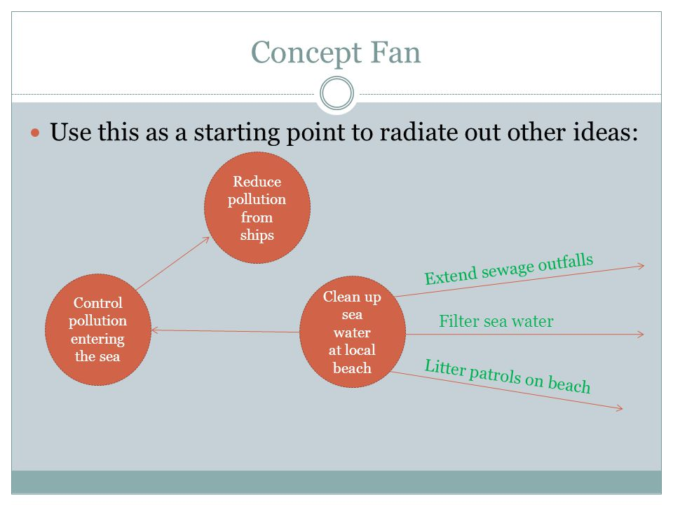 Concept Fan Use this as a starting point to radiate out other ideas: Clean up sea water at local beach Filter sea water Litter patrols on beach Extend sewage outfalls Control pollution entering the sea Reduce pollution from ships