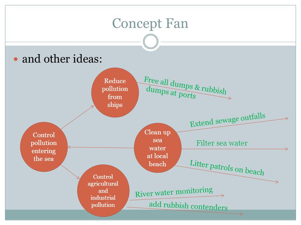 Concept Fan and other ideas: Clean up sea water at local beach Filter sea water Litter patrols on beach Extend sewage outfalls Control pollution enter