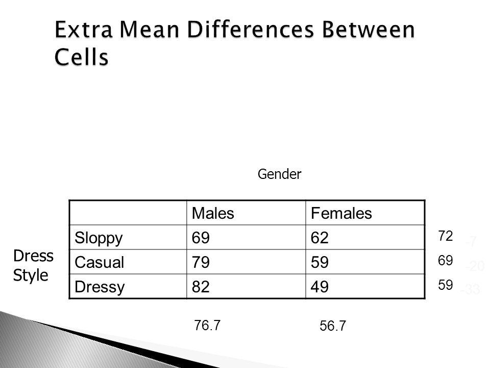 MalesFemales Sloppy6962 Casual7959 Dressy8249 Gender Dress Style 76.7 56.7 72 69 59 -7 -20 -33