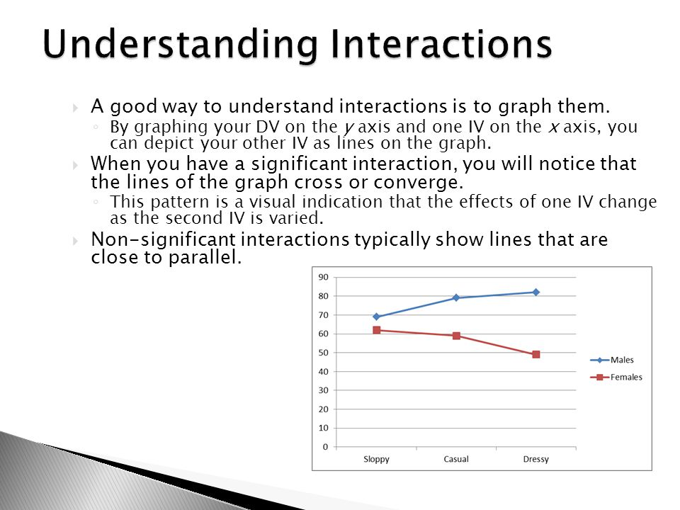  A good way to understand interactions is to graph them. ◦ By graphing your DV on the y axis and one IV on the x axis, you can depict your other IV a