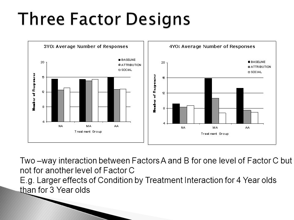 Two –way interaction between Factors A and B for one level of Factor C but not for another level of Factor C E.g. Larger effects of Condition by Treat