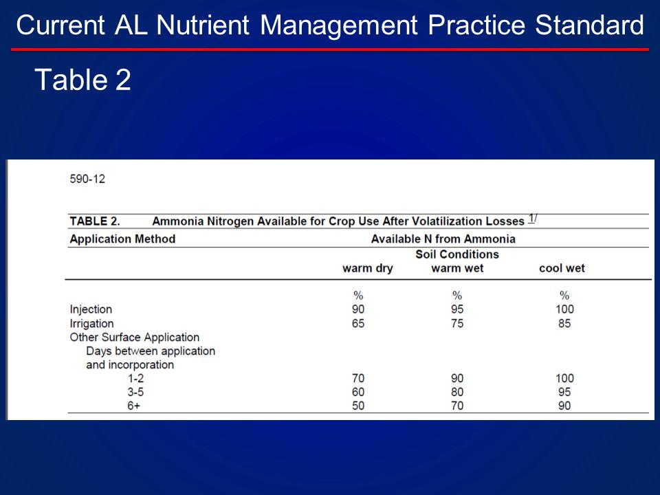 Current AL Nutrient Management Practice Standard Table 2