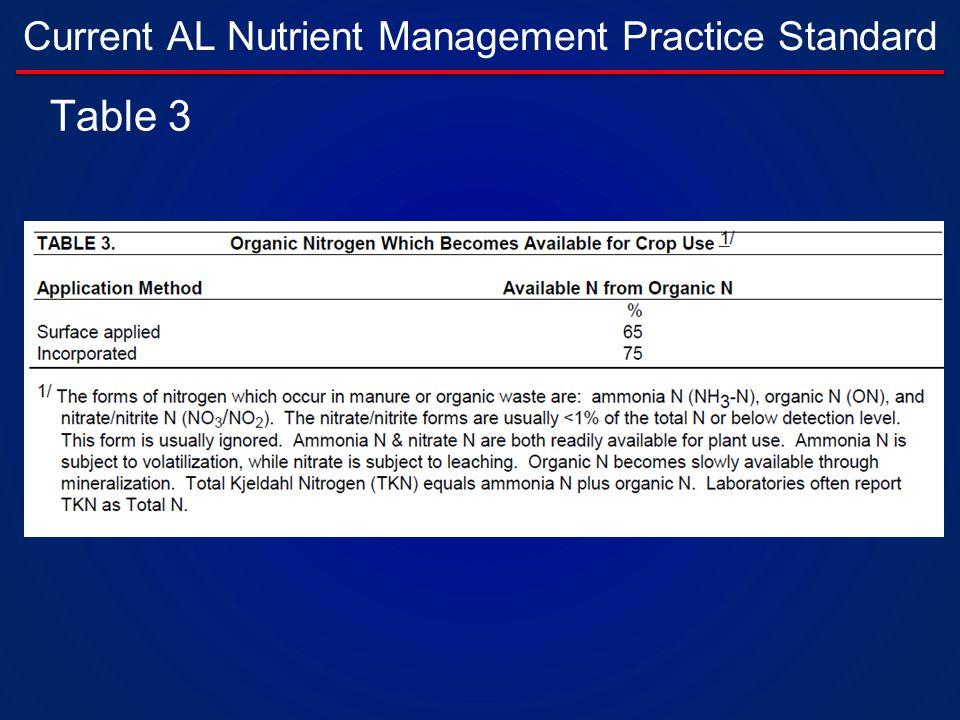 Current AL Nutrient Management Practice Standard Table 3