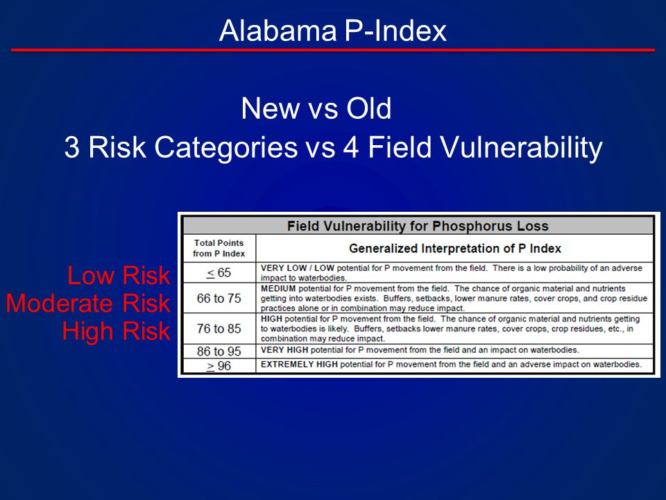 Alabama P-Index Low Risk Moderate Risk High Risk New vs Old 3 Risk Categories vs 4 Field Vulnerability