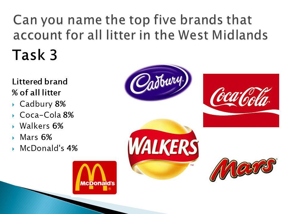 Task 3 Littered brand % of all litter  Cadbury 8%  Coca-Cola 8%  Walkers 6%  Mars 6%  McDonald s 4%