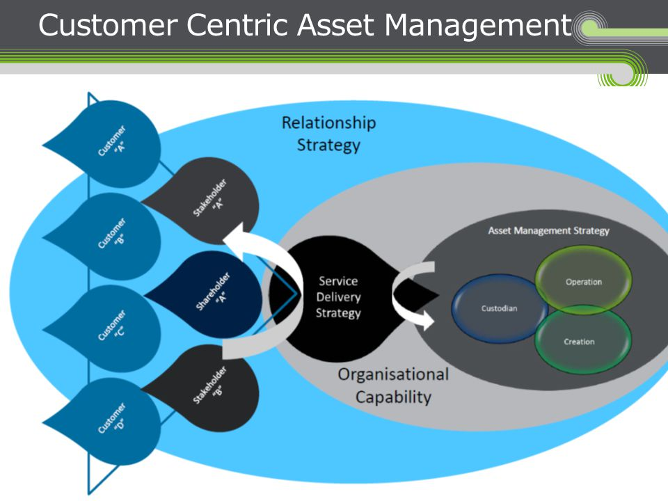 Customer Centric Asset Management
