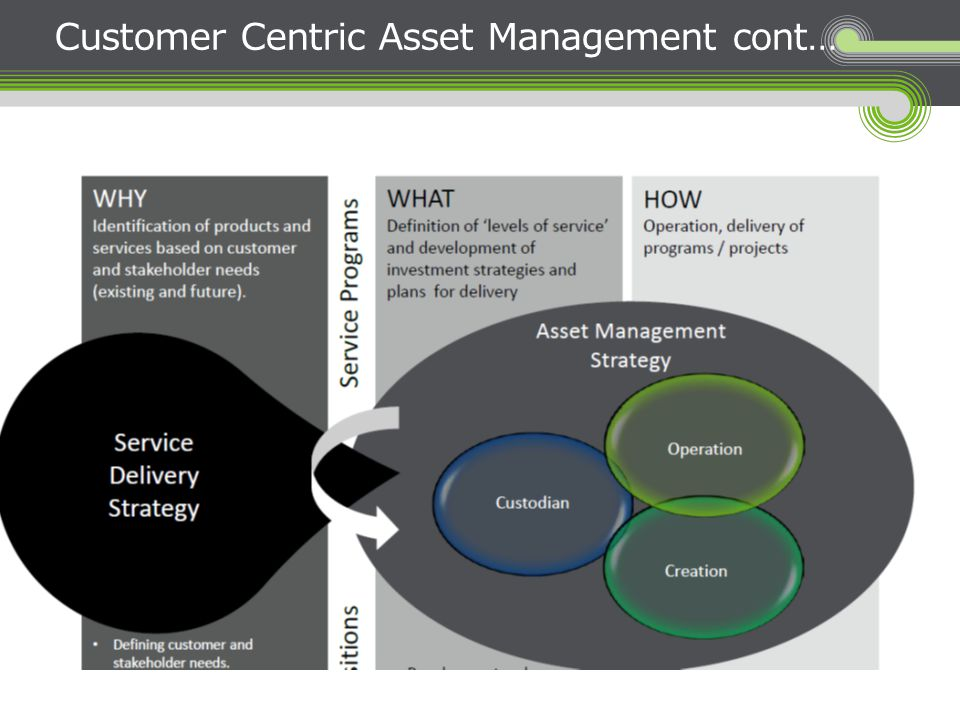 Customer Centric Asset Management cont…