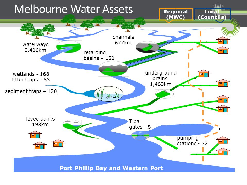 Melbourne Water Assets Port Phillip Bay and Western Port Tidal gates - 8 waterways 8,400km channels 677km retarding basins – 150 underground drains 1,