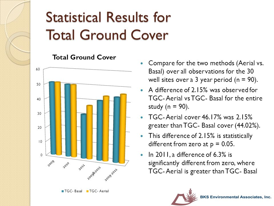 Statistical Results for Total Ground Cover Compare for the two methods (Aerial vs. Basal) over all observations for the 30 well sites over a 3 year pe