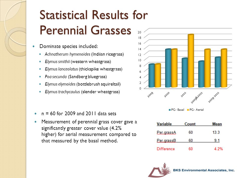 Statistical Results for Perennial Grasses n = 60 for 2009 and 2011 data sets Measurement of perennial grass cover gave a significantly greater cover v