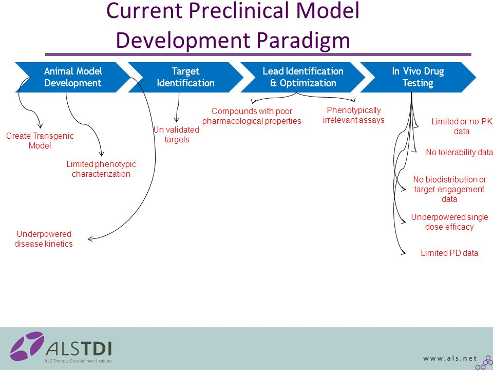 Current Preclinical Model Development Paradigm Animal Model Development Target Identification In Vivo Drug Testing Lead Identification & Optimization Create Transgenic Model Limited phenotypic characterization Underpowered disease kinetics Un validated targets Compounds with poor pharmacological properties Limited or no PK data No biodistribution or target engagement data No tolerability data Underpowered single dose efficacy Limited PD data Phenotypically irrelevant assays
