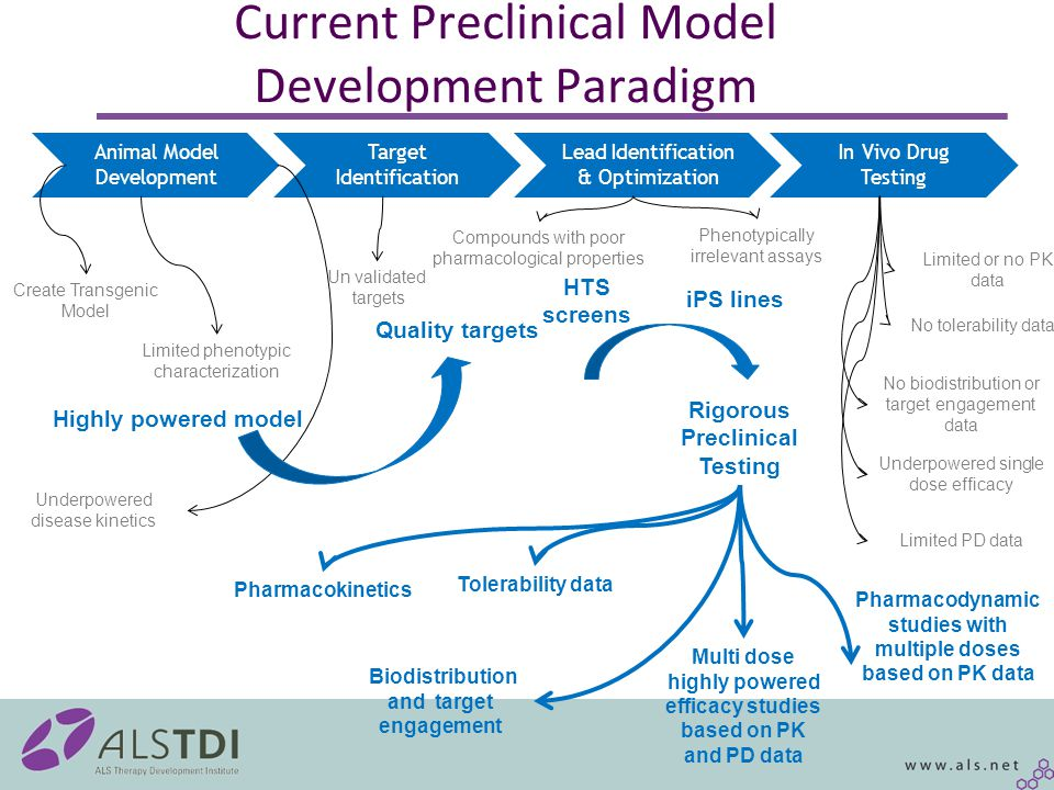 Preclinical Animal Model Development Consortium Validate 50 preclinical models with high priority in neurological disease Governance –Steering committee from academia, industry, stakeholders and funding agencies Animal model selection Oversight of milestones and budget Validation Scheme –Analysis of genetic variance –Power analysis for disease onset, progression, and survival where applicable –Highly powered histological analysis in the cns and periphery as defined for a model May encompass neuron loss in brain regions and cord, microglial and astrocyte activation, axon counts, neuromuscular junction loss ect Budget –$25-$30M: Precompetitive consortia from pharam, non profits, government Need a better acronym?
