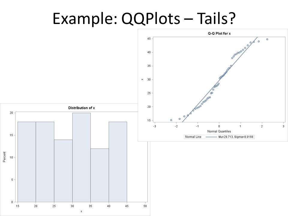 Example: QQPlots – Tails