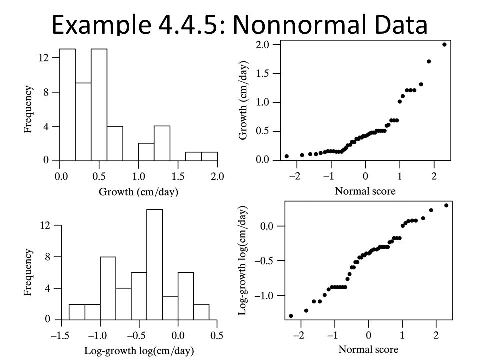 Example 4.4.5: Nonnormal Data