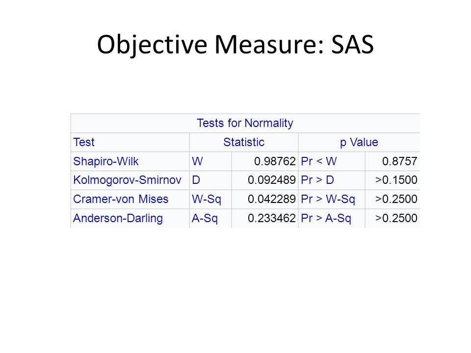Objective Measure: SAS Tests for Normality TestStatisticp Value Shapiro-WilkW0.98762Pr < W0.8757 Kolmogorov-SmirnovD0.092489Pr > D>0.1500 Cramer-von MisesW-Sq0.042289Pr > W-Sq>0.2500 Anderson-DarlingA-Sq0.233462Pr > A-Sq>0.2500