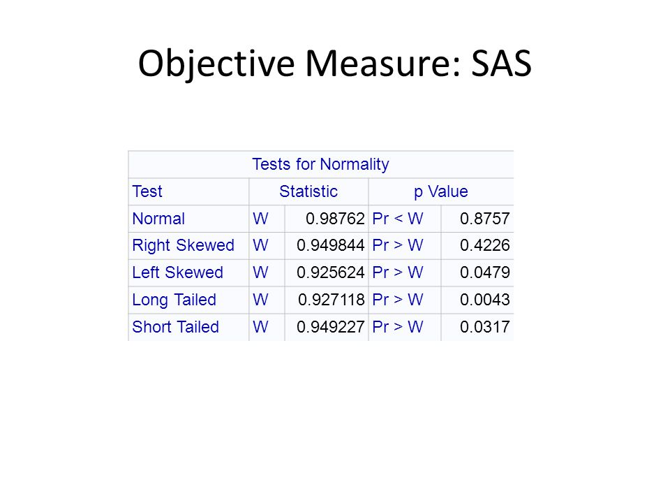 Objective Measure: SAS Tests for Normality TestStatisticp Value NormalW0.98762Pr < W0.8757 Right SkewedW0.949844Pr > W0.4226 Left SkewedW0.925624Pr > W0.0479 Long TailedW0.927118Pr > W0.0043 Short TailedW0.949227Pr > W0.0317