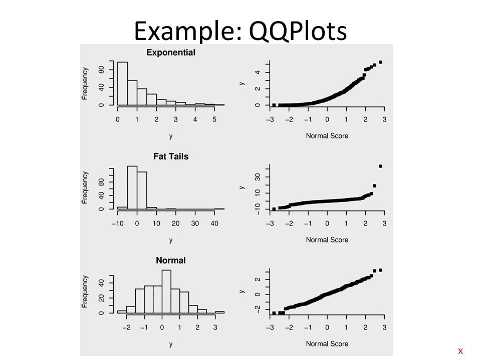 Example: QQPlots x