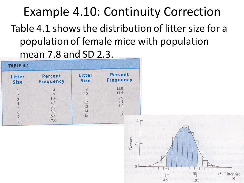 Example 4.10: Continuity Correction Table 4.1 shows the distribution of litter size for a population of female mice with population mean 7.8 and SD 2.3.