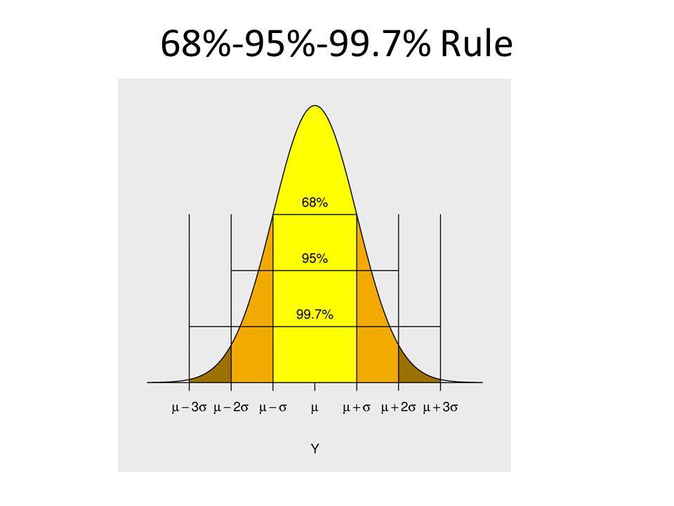 68%-95%-99.7% Rule