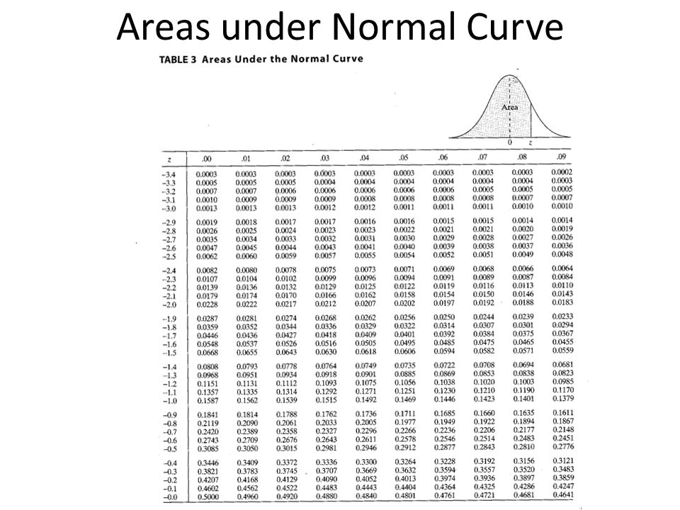 Areas under Normal Curve(cont)