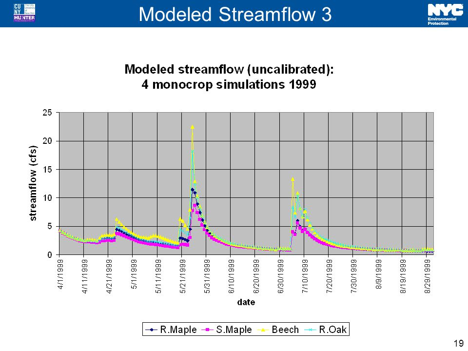 Modeled Streamflow 3 19