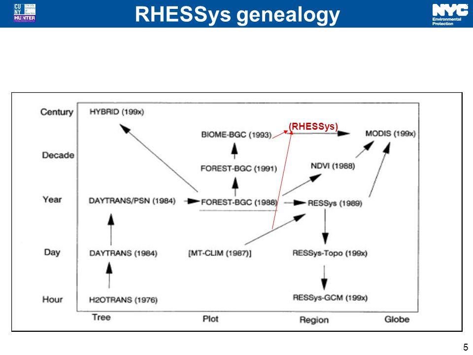 RHESSys genealogy 5 (RHESSys)