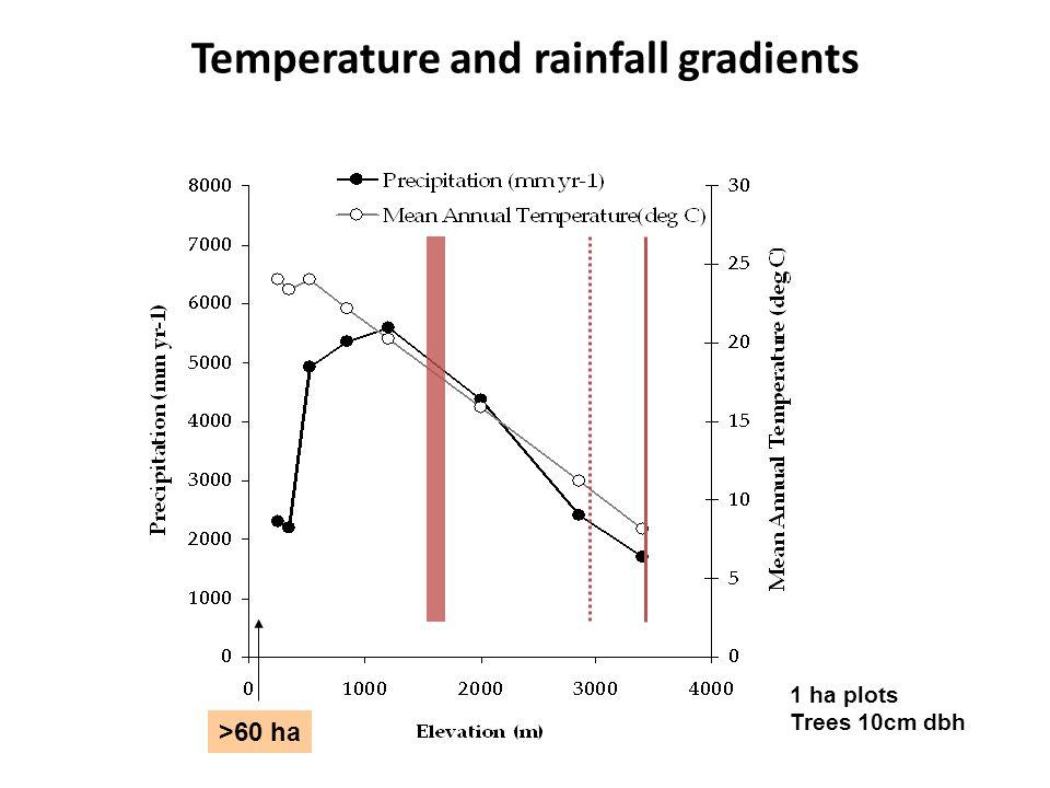 >60 ha 1 ha plots Trees 10cm dbh Temperature and rainfall gradients