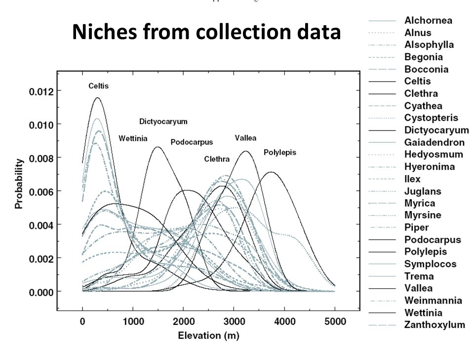 Niches from collection data
