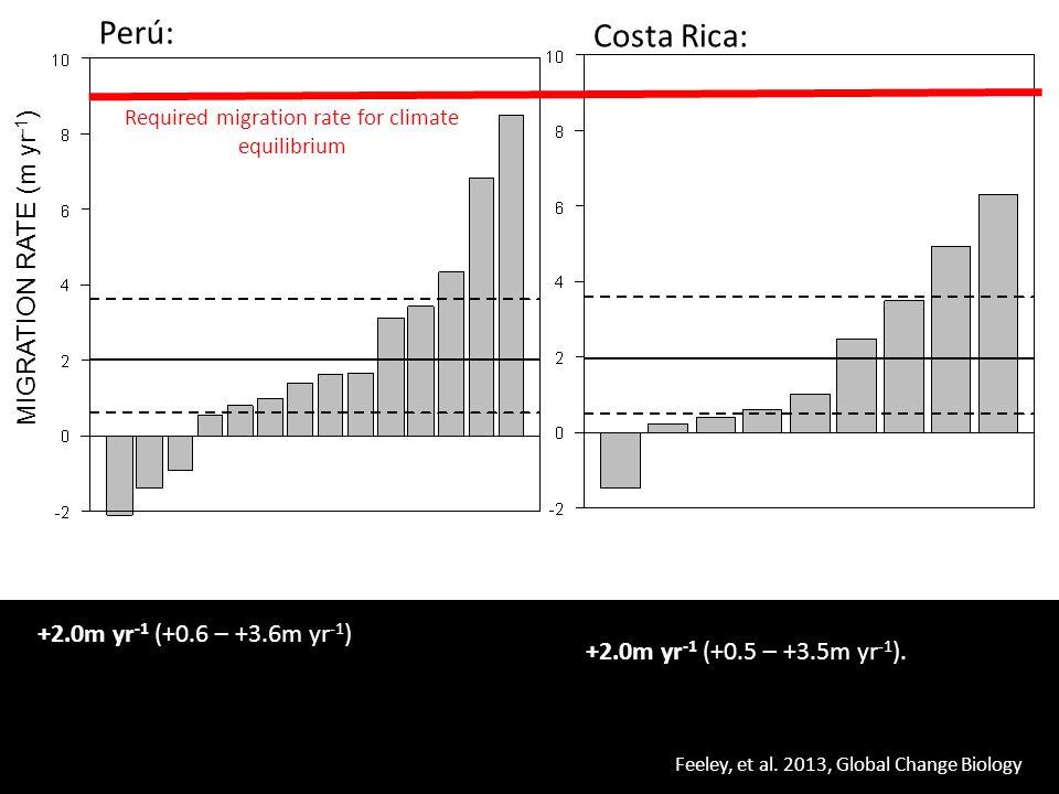 +2.0m yr -1 (+0.5 – +3.5m yr -1 ). +2.0m yr -1 (+0.6 – +3.6m yr -1 ) Feeley, et al. 2013, Global Change Biology MIGRATION RATE (m yr -1 ) Perú: Costa