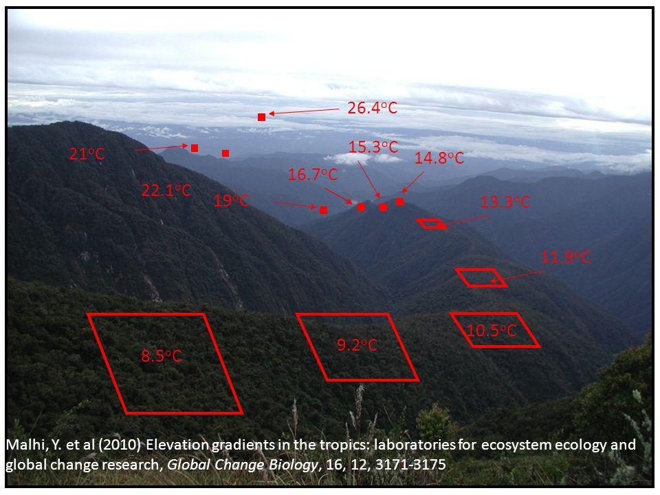 8.5 o C 9.2 o C 10.5 o C 11.9 o C 13.3 o C 15.3 o C 14.8 o C 16.7 o C 19 o C 21 o C 22.1 o C 26.4 o C Malhi, Y. et al (2010) Elevation gradients in th