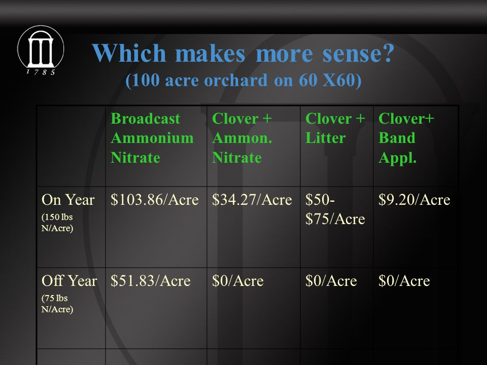 Which makes more sense. (100 acre orchard on 60 X60) Broadcast Ammonium Nitrate Clover + Ammon.