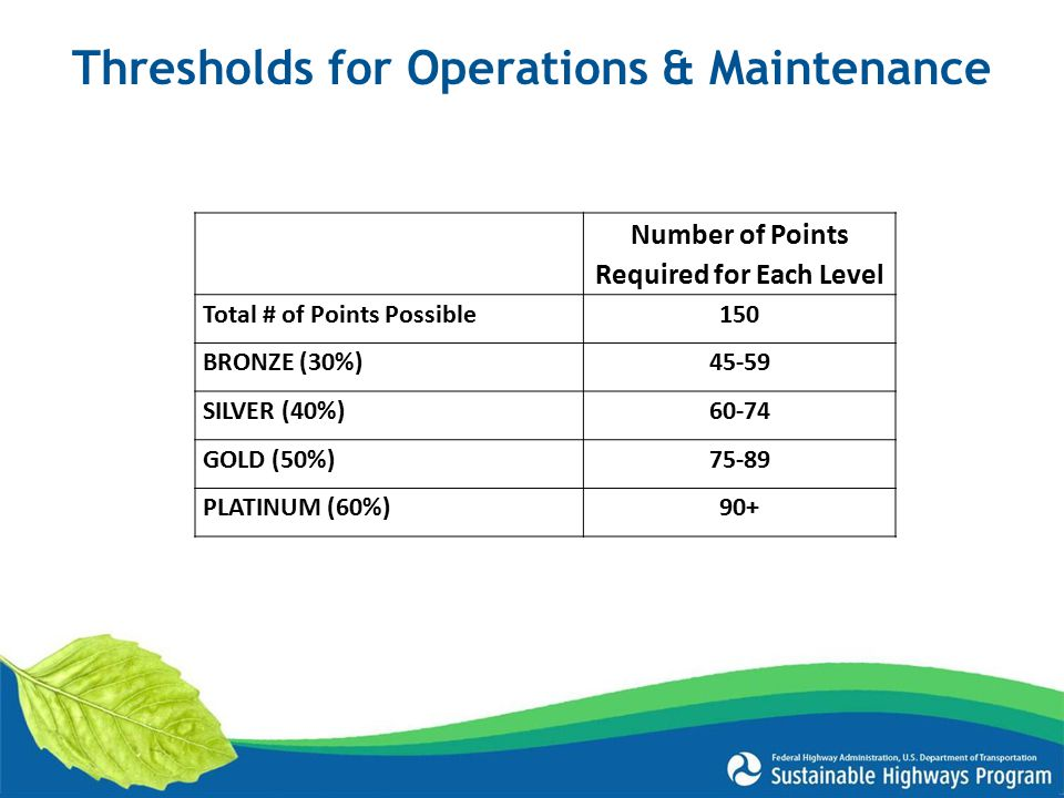 Thresholds for Operations & Maintenance Number of Points Required for Each Level Total # of Points Possible150 BRONZE (30%)45-59 SILVER (40%)60-74 GOLD (50%)75-89 PLATINUM (60%)90+