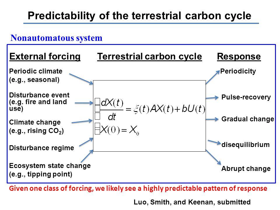 Periodic climate (e.g., seasonal) Periodicity Disturbance event (e.g.