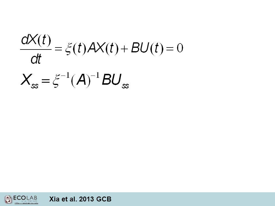 Xia et al. 2013 GCB