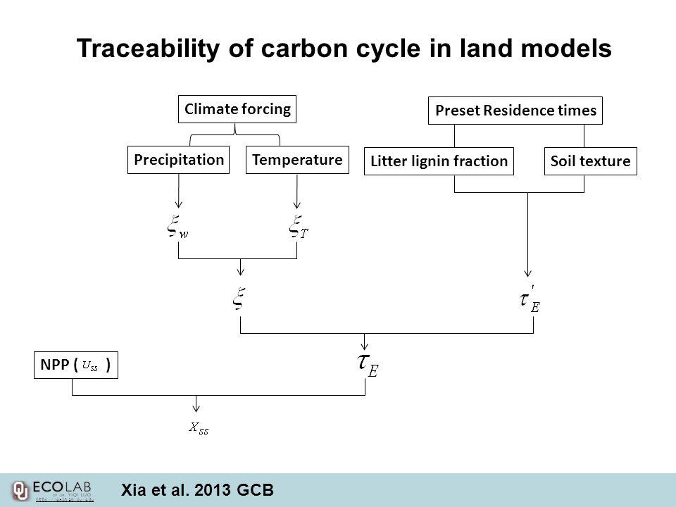 NPP ( ) Preset Residence times Soil textureLitter lignin fraction Climate forcing PrecipitationTemperature Xia et al.
