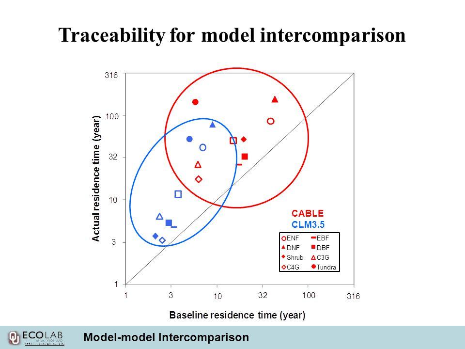 Traceability for model intercomparison Model-model Intercomparison CABLE CLM3.5 ENFEBF DNFDBF ShrubC3G C4GTundra