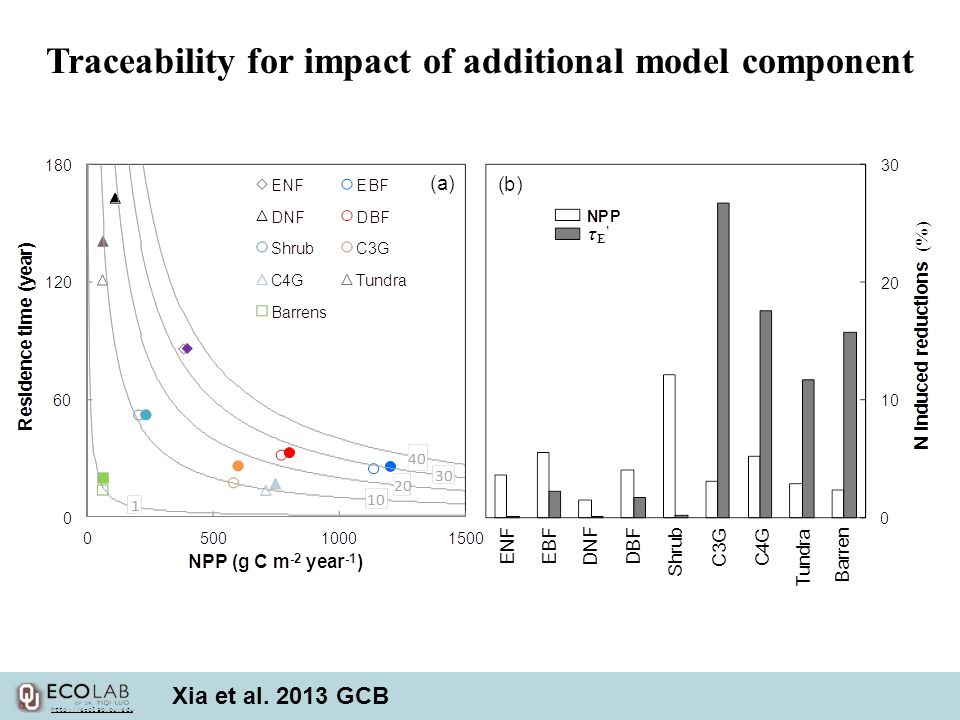 Traceability for impact of additional model component Xia et al. 2013 GCB