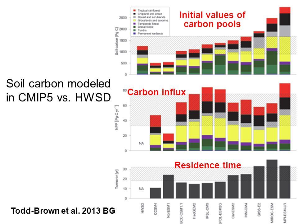 Soil carbon modeled in CMIP5 vs. HWSD Todd-Brown et al.
