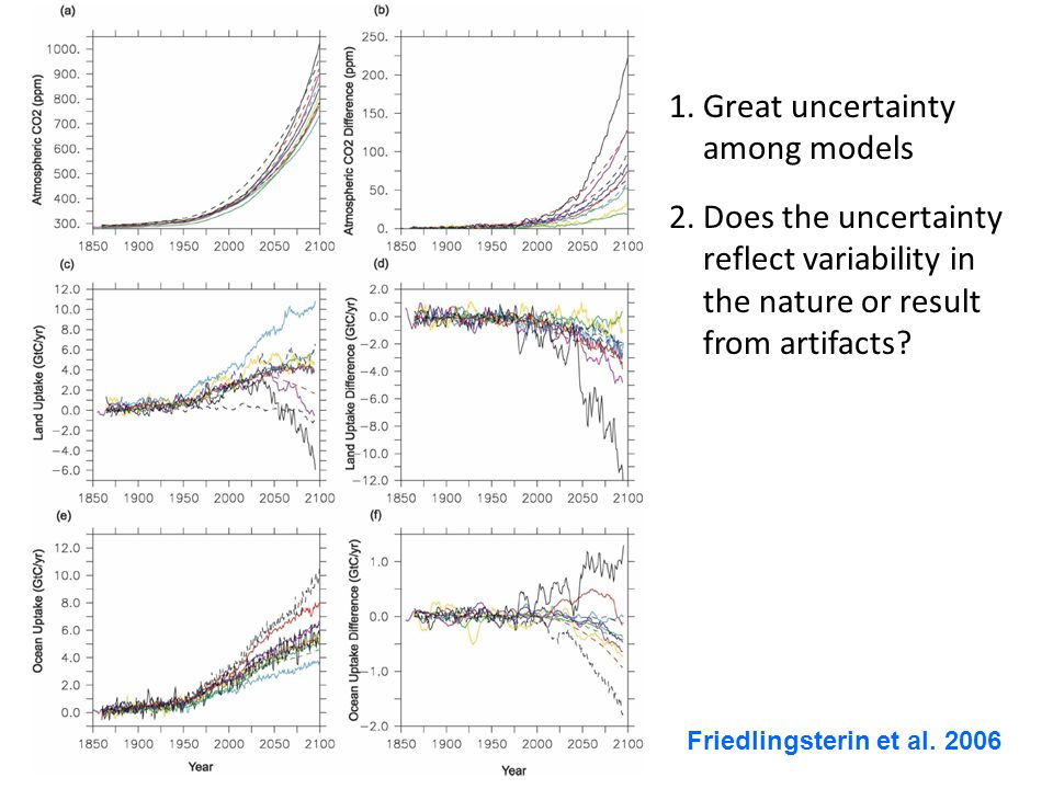 Friedlingsterin et al. 2006 1.Great uncertainty among models 2.Does the uncertainty reflect variability in the nature or result from artifacts?